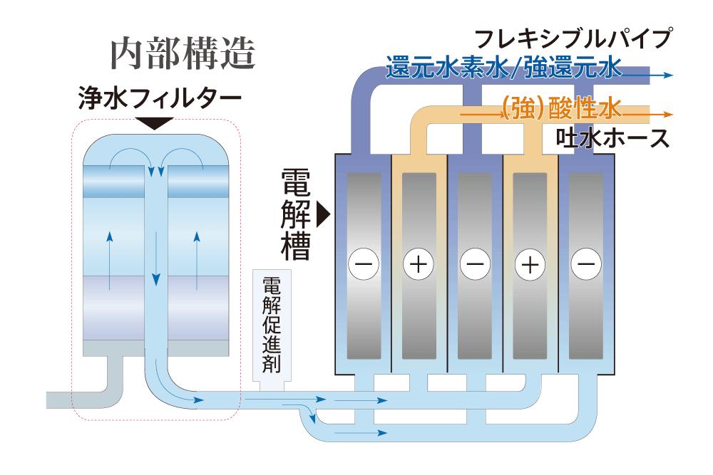 還元水素水生成器 ビーファインR3電解槽