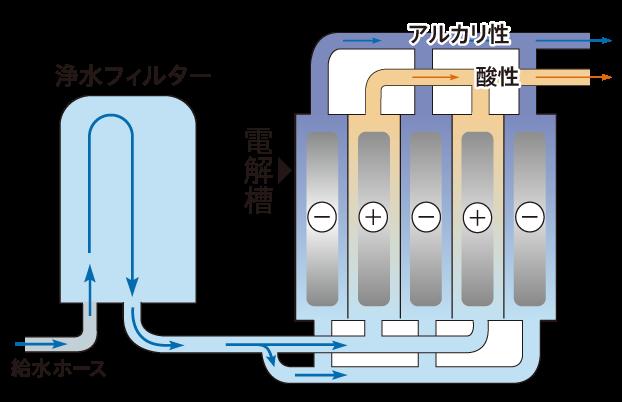 水道水が電気分解されるまで