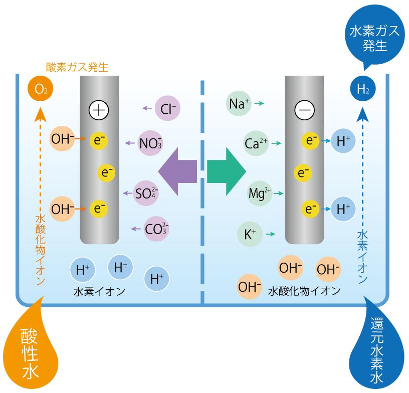 還元水素水生成器 ビーファインR3電気分解